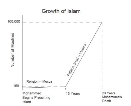 growth-of-islam