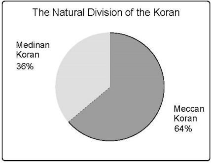 the-natural-division-of-the-koran