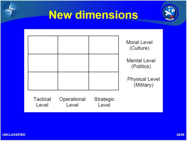 4gw-new dimensions