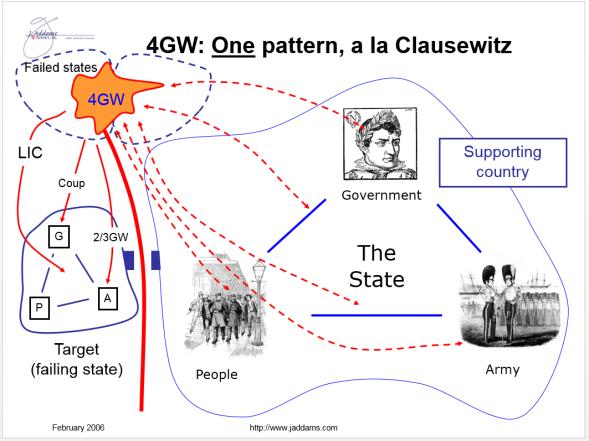 clausewitz trinity pattern 1