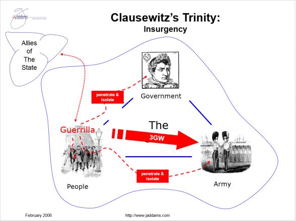 clausewitz trinity