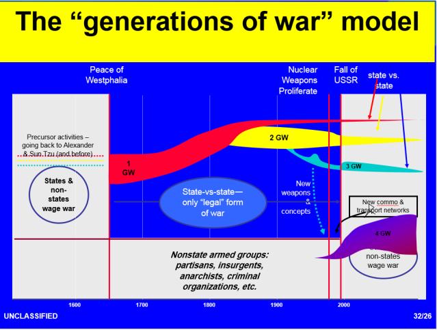 the generations of war model