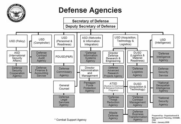 600px-US_Defense_Agencies